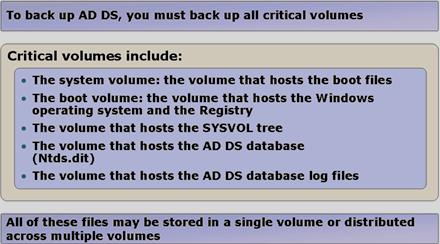 maintainingAD_backup_introduction