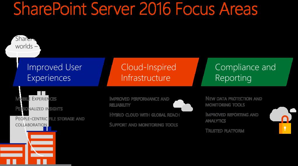 SharePoint Server 2016 Focus Areas